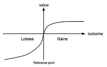 Prospect Theory graph