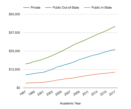 Growth of college tuition